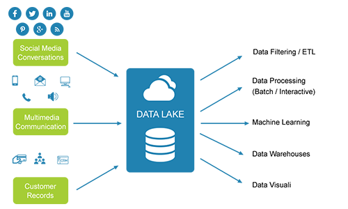 Data Lake Consulting Hadoop Data Lakes Elevondata